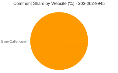 Comment Share 202-262-9945